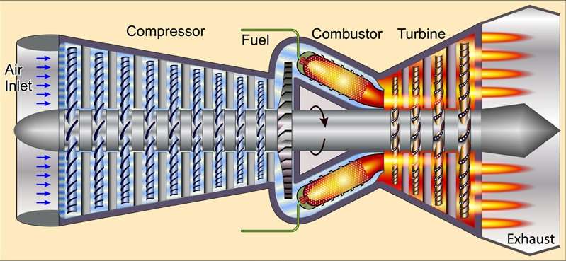 How Do Jet Engines Work? | LSP Technologies | Turbine Engine Diagram Fan Blades |  | LSP Technologies